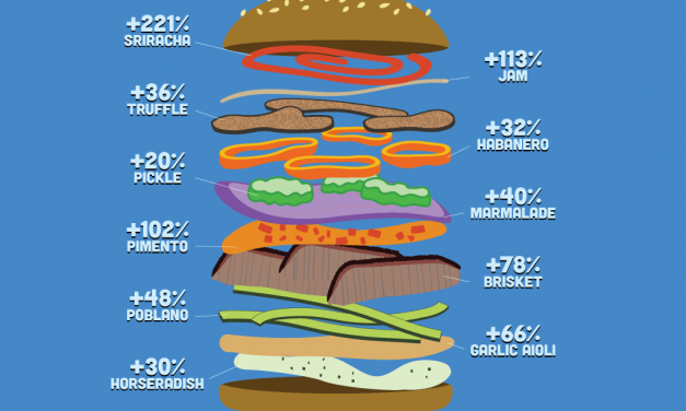 "<span class=""entry-title-primary"">Building a Better Burger</span> <span class=""entry-subtitle"">The toppings showing remarkable growth on burger menus</span>"
